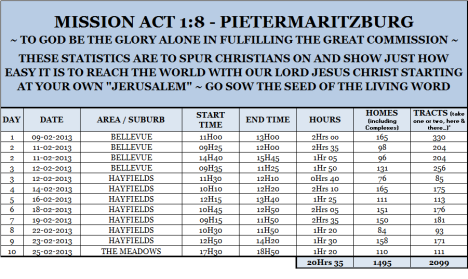 Mission Act 1.8 Statistics 10