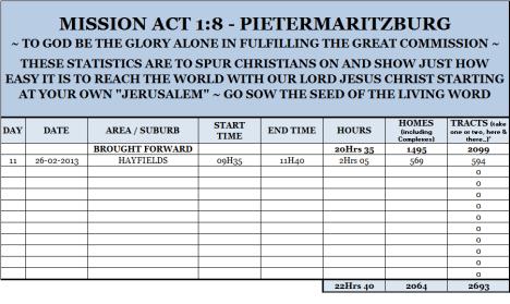 Mission Act 1.8 Statistics 11