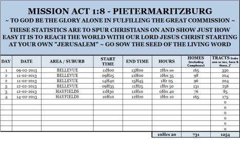 Mission Act 1.8 Statistics