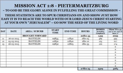 Mission Act 1.8 Statistics 13