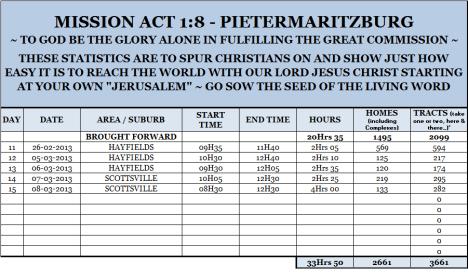 Mission Act 1.8 Statistics 15