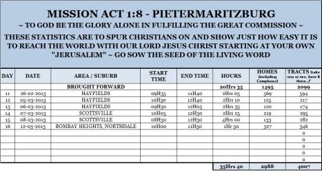 Mission Act 1.8 Statistics 16