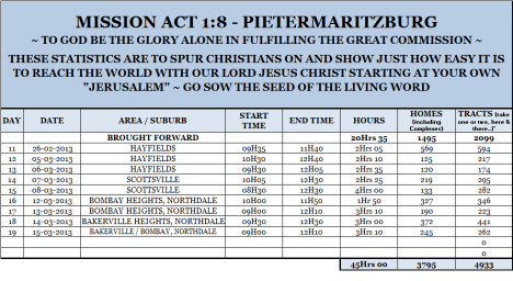 Mission Act 1.8 Statistics 19