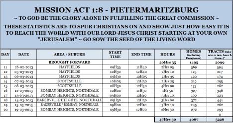 Mission Act 1.8 Statistics 20