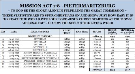 Mission Act 1.8 Statistics 21