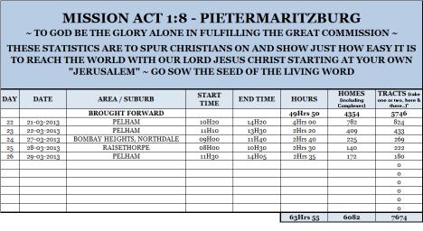 Mission Act 1.8 Statistics 26