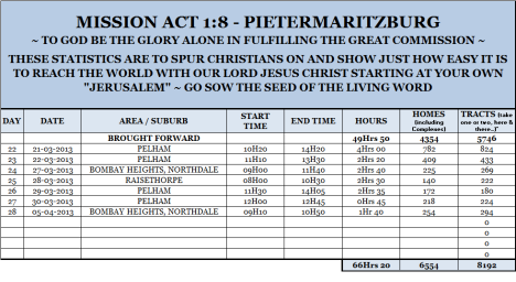 Mission Act 1.8 Statistics 28