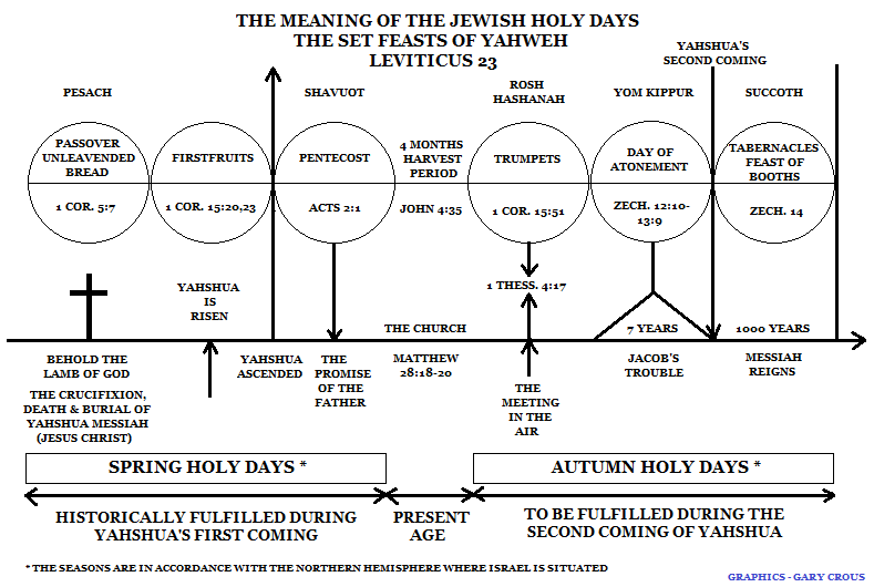 Jewish+Feast+Days+Prophecy Are we also about to see another way in ...