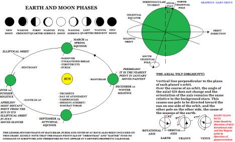 Earth and Moon Phases