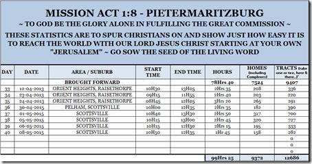 Mission Act 1.8 Statistics 40