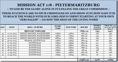 Mission Act 1.8 Statistics 42