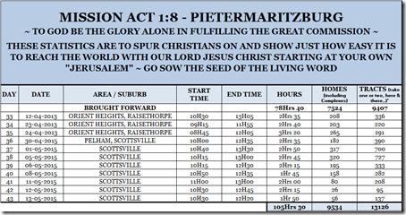 Mission Act 1.8 Statistics 43
