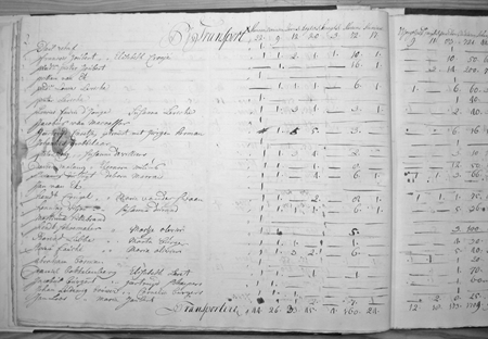Figure 1: Page from Stellenbosch district opgaaf, 1737. Western Cape Archives and Records Services (WCA), J 161